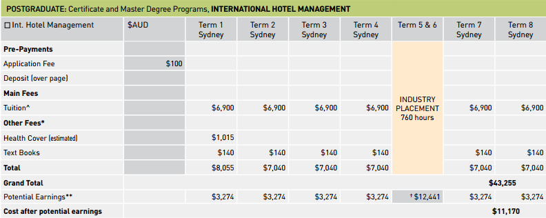 POSTGRADUATE: Certificate and Master Degree Programs, INTERNATIONAL HOTEL MANAGEMENT