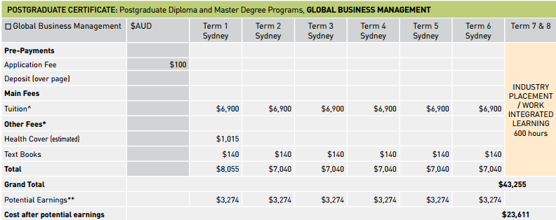 POSTGRADUATE CERTIFICATE: Postgraduate Diploma and Master Degree Programs, GLOBAL BUSINESS MANAGEMENT