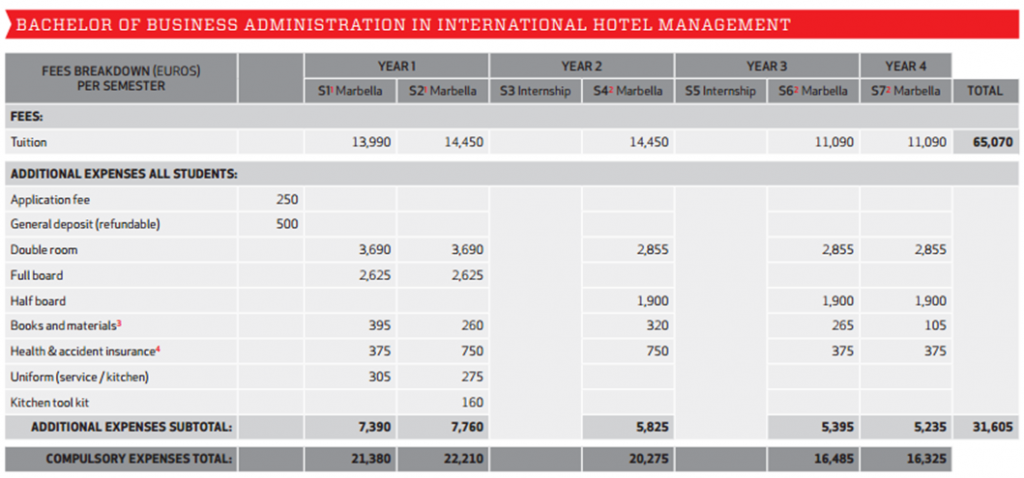 Fees Les Roches Marbella BBA in International Hotel Management students